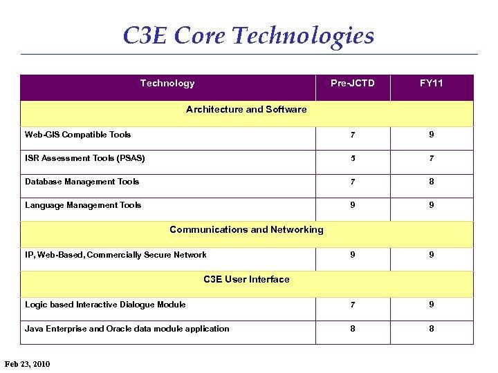 C 3 E Core Technologies Technology Pre-JCTD FY 11 Web-GIS Compatible Tools 7 9