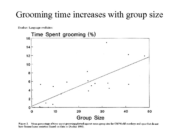 Grooming time increases with group size