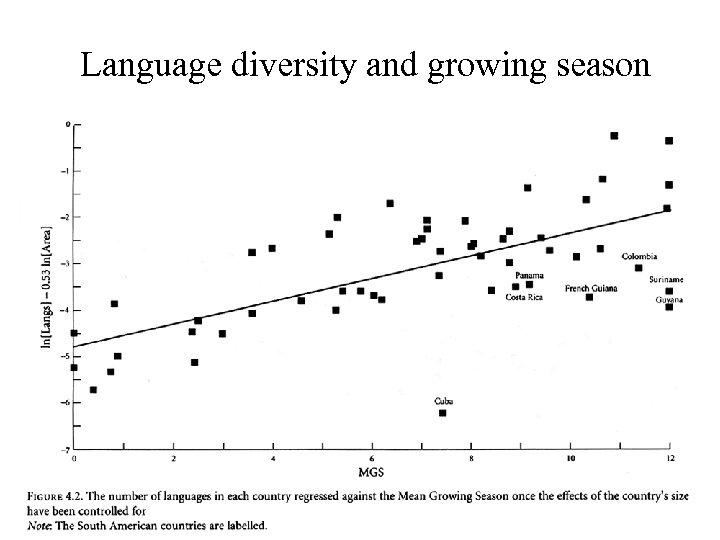 Language diversity and growing season