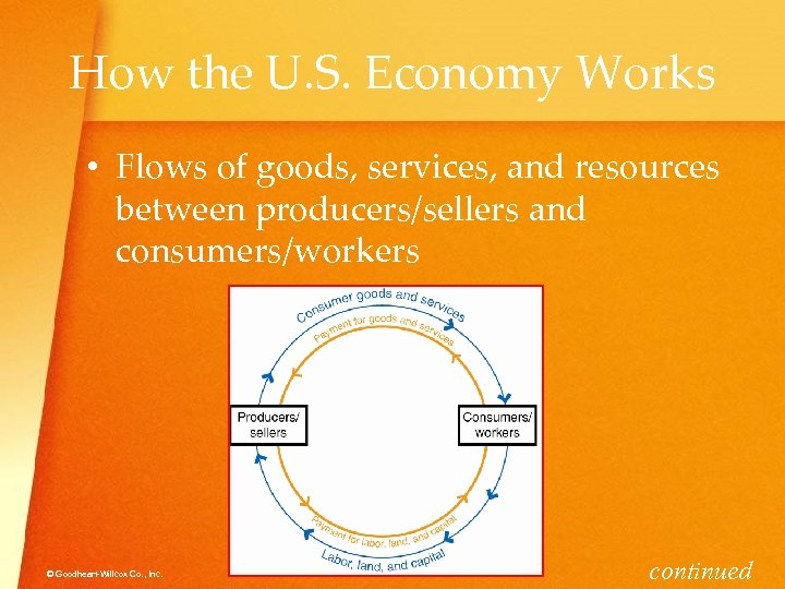How the U. S. Economy Works • Flows of goods, services, and resources between