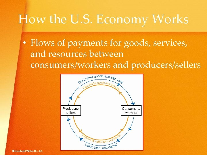 How the U. S. Economy Works • Flows of payments for goods, services, and