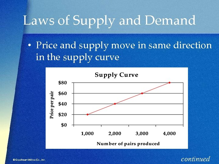 Laws of Supply and Demand • Price and supply move in same direction in