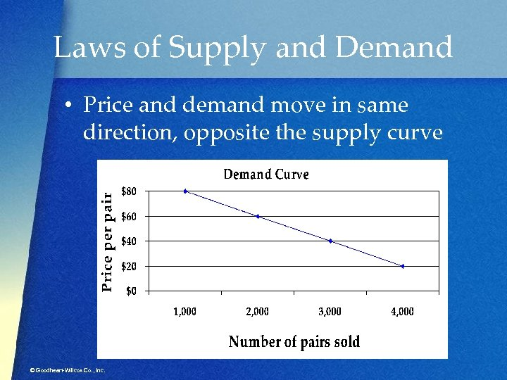 Laws of Supply and Demand • Price and demand move in same direction, opposite