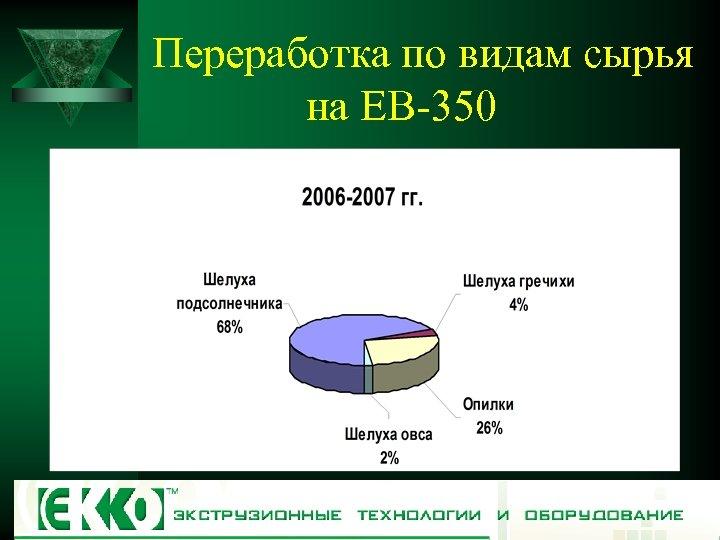 Переработка по видам сырья на ЕВ-350
