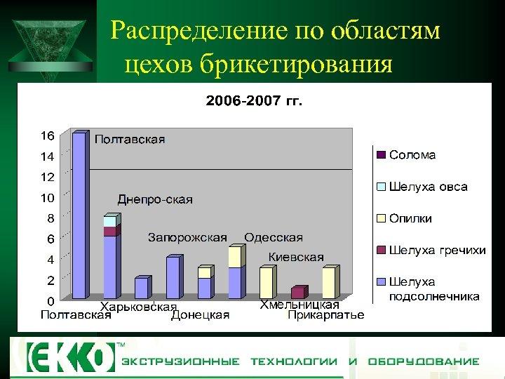 Распределение по областям цехов брикетирования