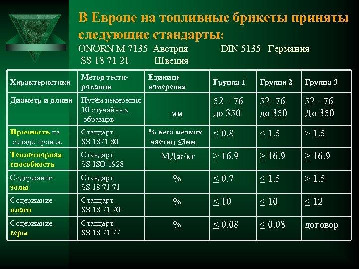В Европе на топливные брикеты приняты следующие стандарты: ОNORN M 7135 Австрия SS 18