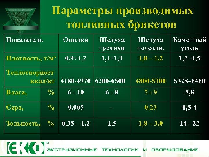 Параметры производимых топливных брикетов Показатель Опилки Шелуха гречихи 1, 1÷ 1, 3 Шелуха подсолн.
