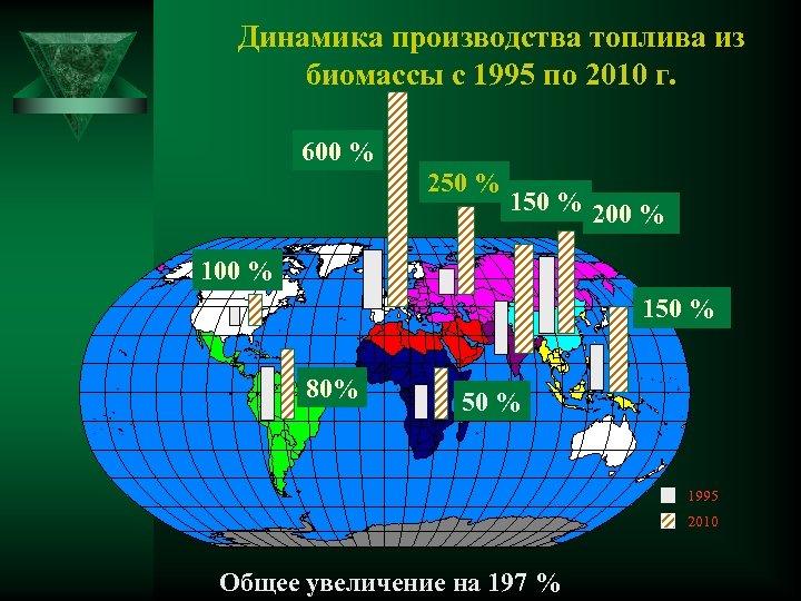 Динамика производства топлива из биомассы с 1995 по 2010 г. 600 % 250 %