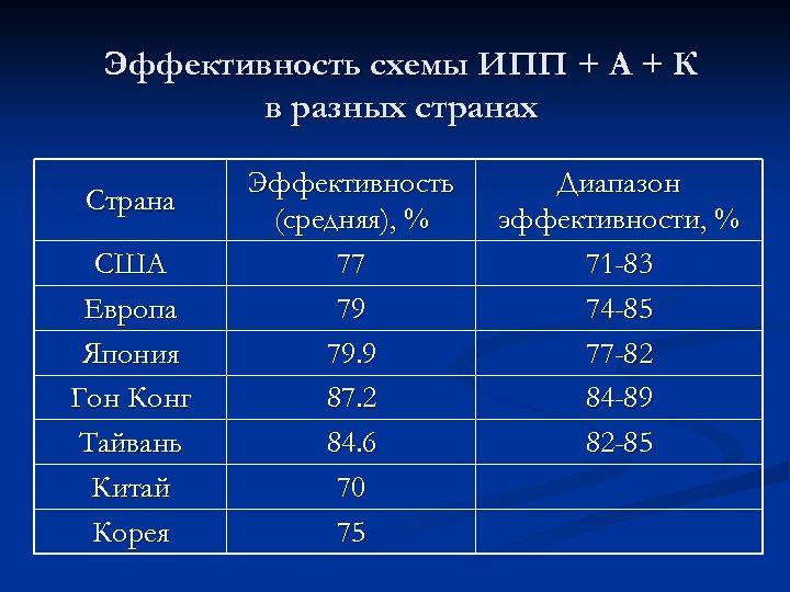 Эффективность схемы ИПП + А + К в разных странах Страна США Европа Япония