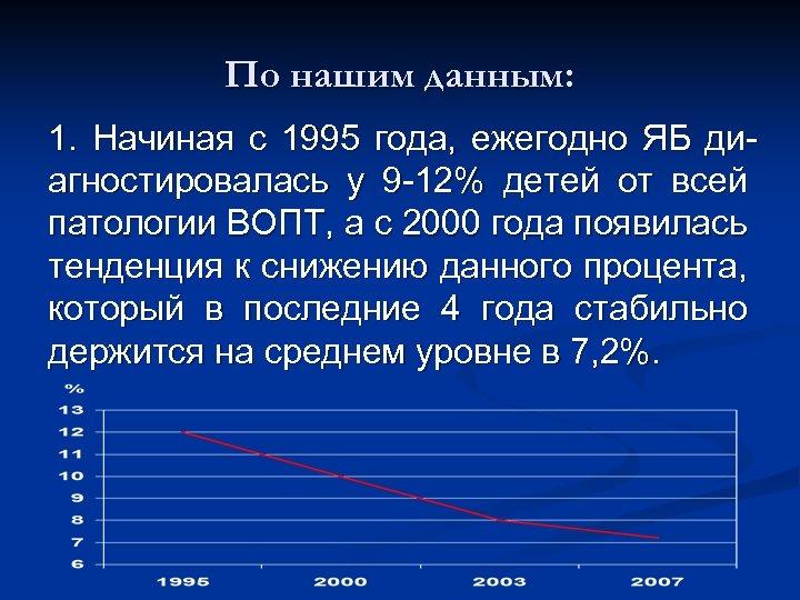 По нашим данным: 1. Начиная с 1995 года, ежегодно ЯБ диагностировалась у 9 -12%