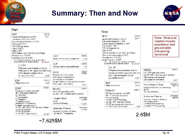 Summary: Then and Now Polar, Wind and Geotail mission operations and ground data processing