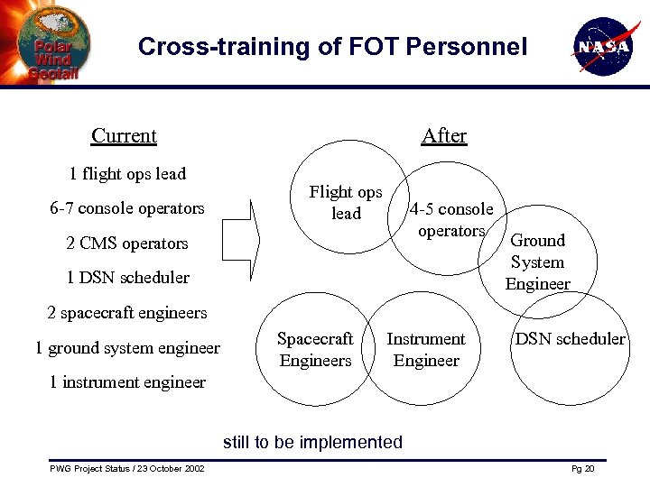 Cross-training of FOT Personnel Current 1 flight ops lead 6 -7 console operators After