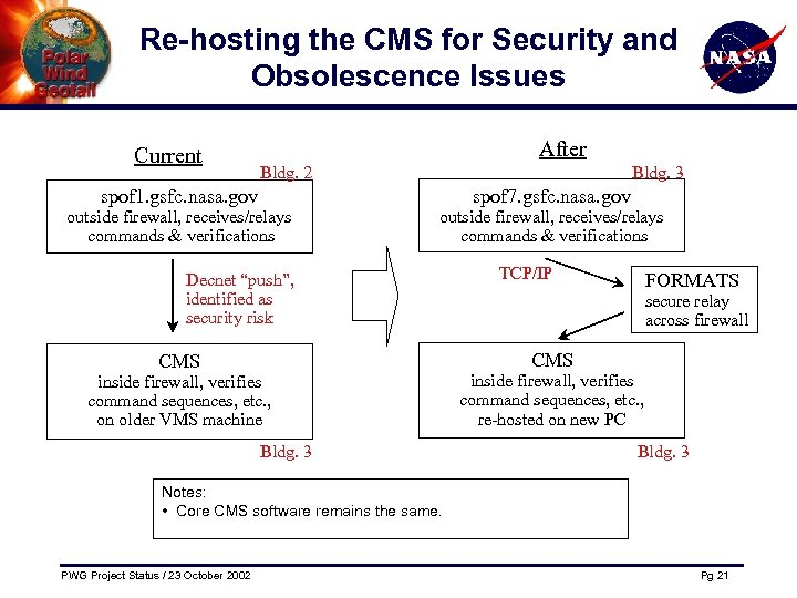 Re-hosting the CMS for Security and Obsolescence Issues Current After Bldg. 2 Bldg. 3