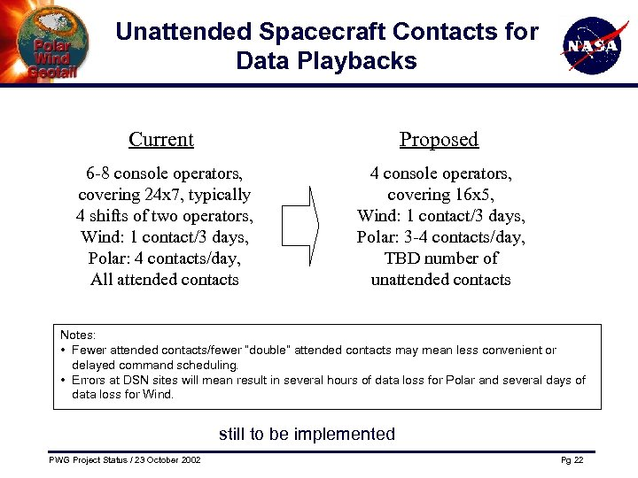 Unattended Spacecraft Contacts for Data Playbacks Current Proposed 6 -8 console operators, covering 24