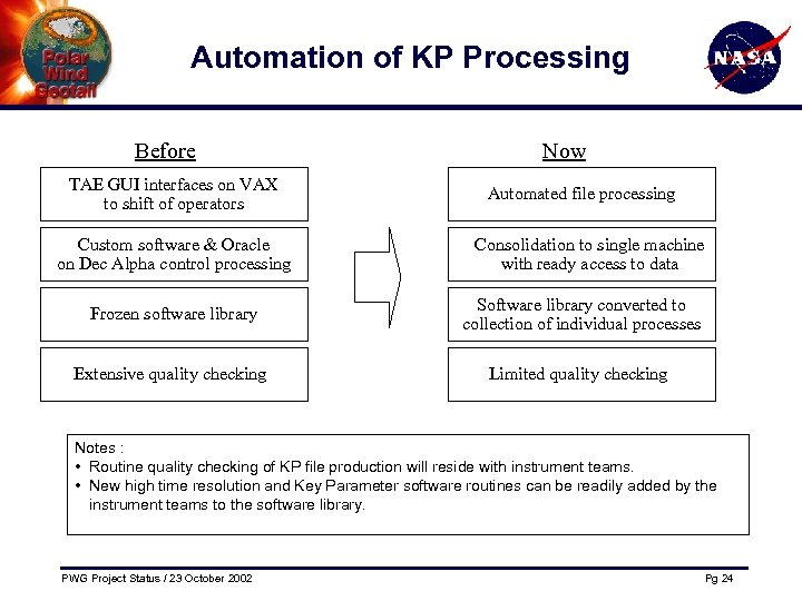 Automation of KP Processing Before TAE GUI interfaces on VAX to shift of operators
