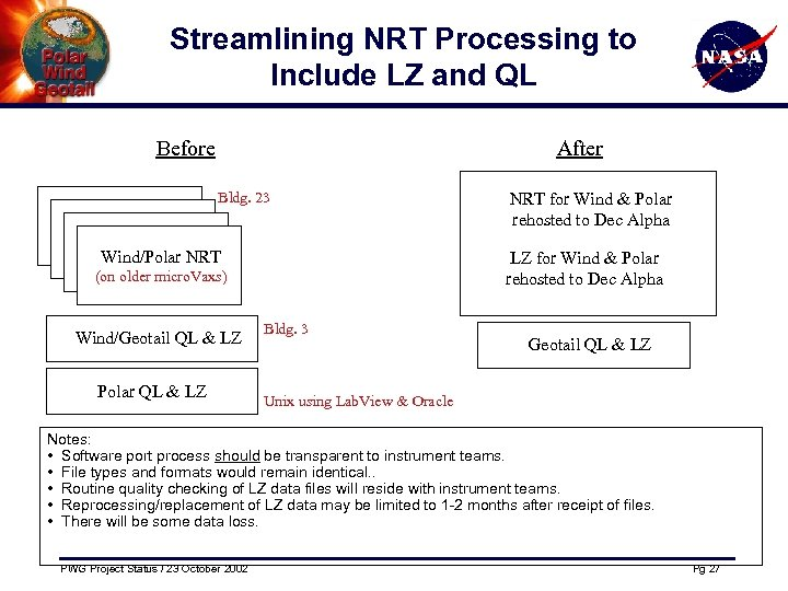 Streamlining NRT Processing to Include LZ and QL Before After Bldg. 23 Wind/Polar NRTWind/Polar