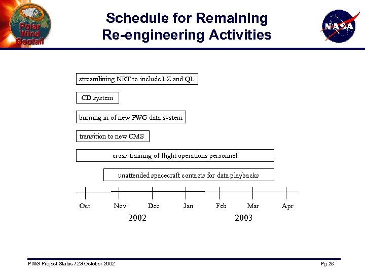 Schedule for Remaining Re-engineering Activities streamlining NRT to include LZ and QL CD system