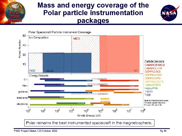 Mass and energy coverage of the Polar particle instrumentation packages Polar remains the best