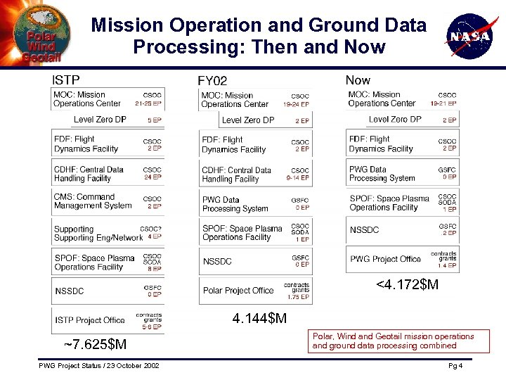 Mission Operation and Ground Data Processing: Then and Now <4. 172$M 4. 144$M ~7.