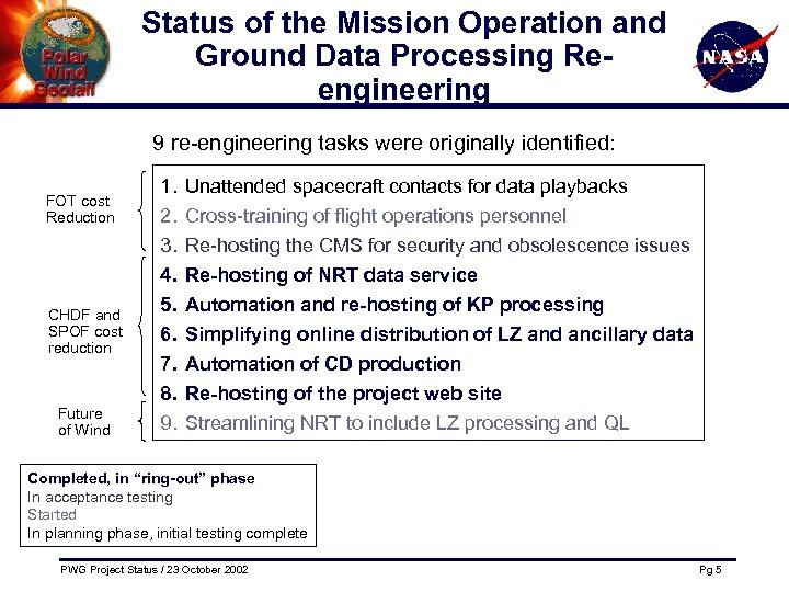 Status of the Mission Operation and Ground Data Processing Reengineering 9 re-engineering tasks were