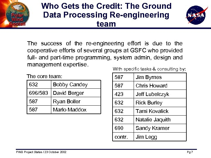 Who Gets the Credit: The Ground Data Processing Re-engineering team The success of the