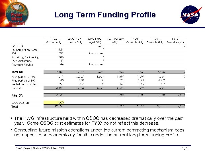 Long Term Funding Profile • The PWG infrastructure held within CSOC has decreased dramatically