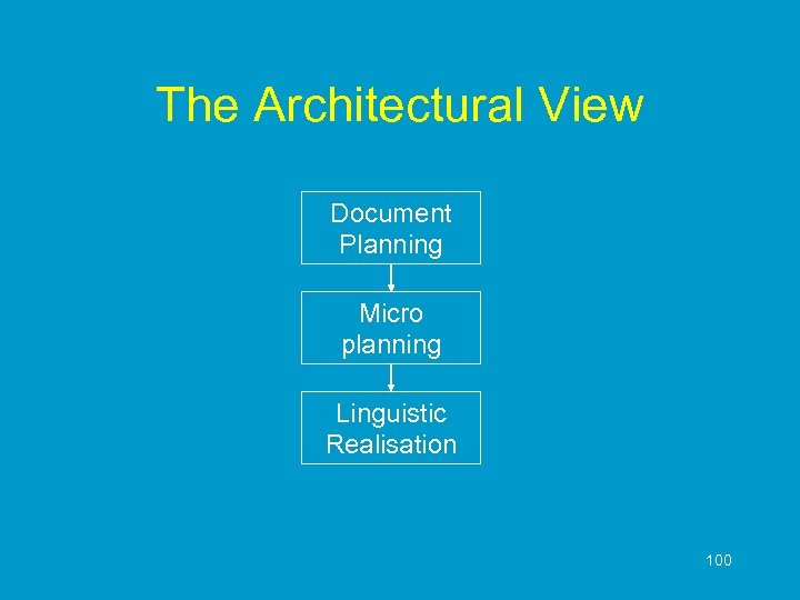 The Architectural View Document Planning Micro planning Linguistic Realisation 100
