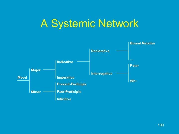 A Systemic Network Bound Relative Declarative … Indicative Major Mood Interrogative Imperative Present-Participle Minor