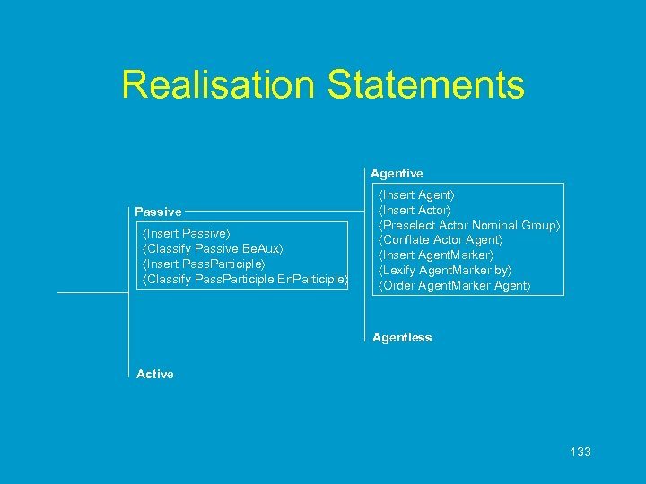 Realisation Statements Agentive Passive Insert Passive Classify Passive Be. Aux Insert Pass. Participle Classify