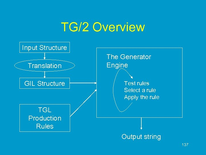 TG/2 Overview Input Structure Translation GIL Structure The Generator Engine Test rules Select a