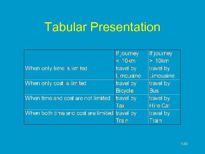 Tabular Presentation 149