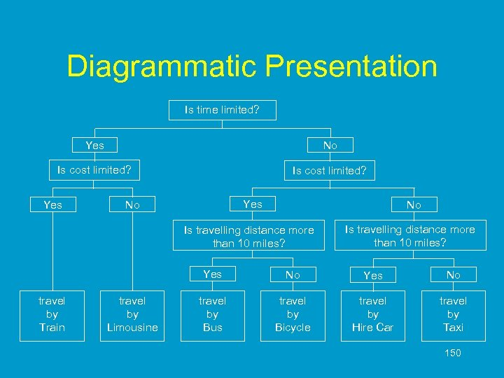 Diagrammatic Presentation Is time limited? Yes No Is cost limited? Yes No No Is