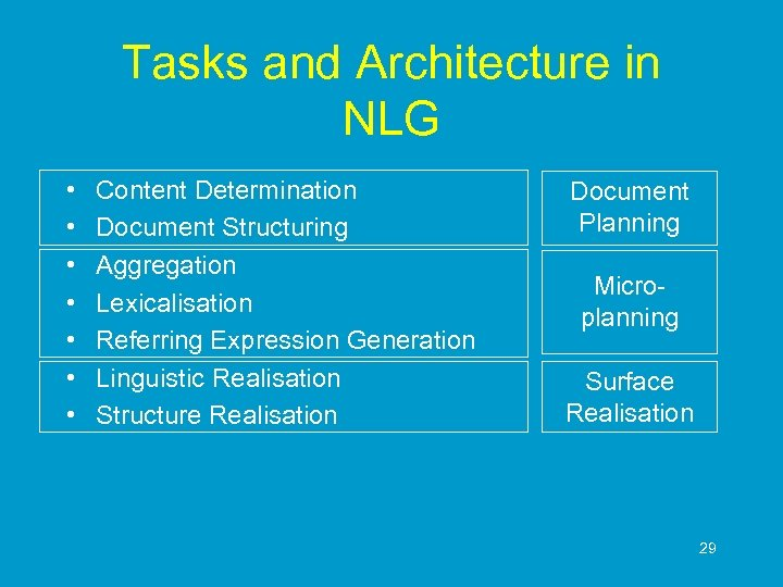 Tasks and Architecture in NLG • • Content Determination Document Structuring Aggregation Lexicalisation Referring