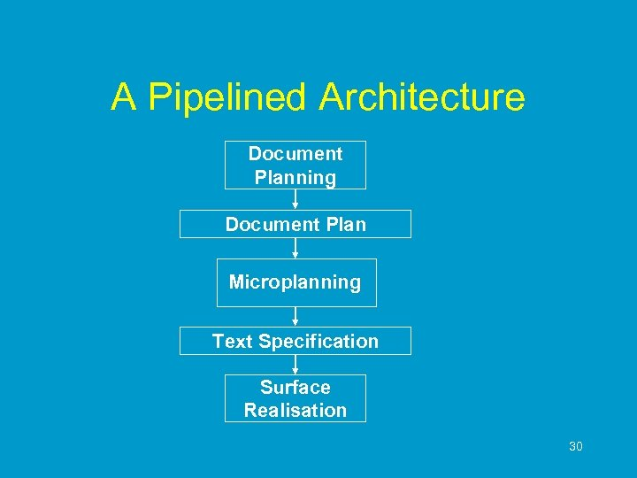 A Pipelined Architecture Document Planning Document Plan Microplanning Text Specification Surface Realisation 30