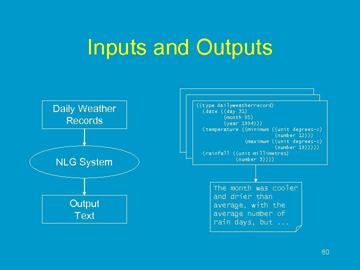 Inputs and Outputs Daily Weather Records NLG System Output Text ((type dailyweatherrecord) (date ((day