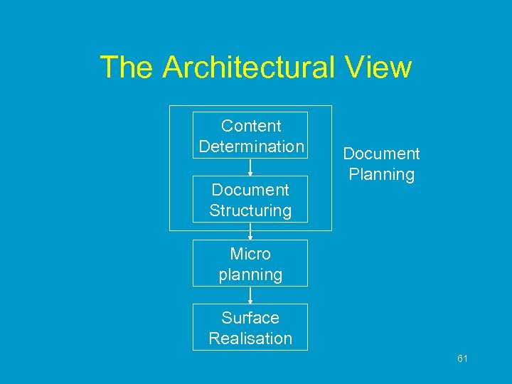 The Architectural View Content Determination Document Structuring Document Planning Micro planning Surface Realisation 61
