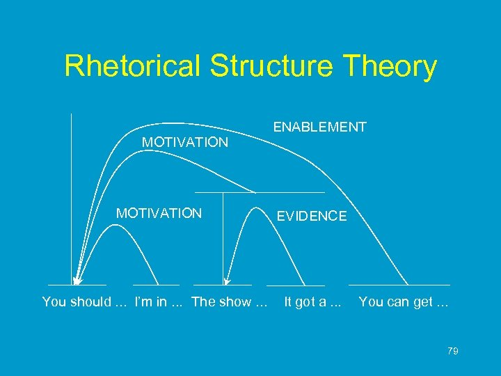 Rhetorical Structure Theory MOTIVATION You should. . . I'm in. . . The show.