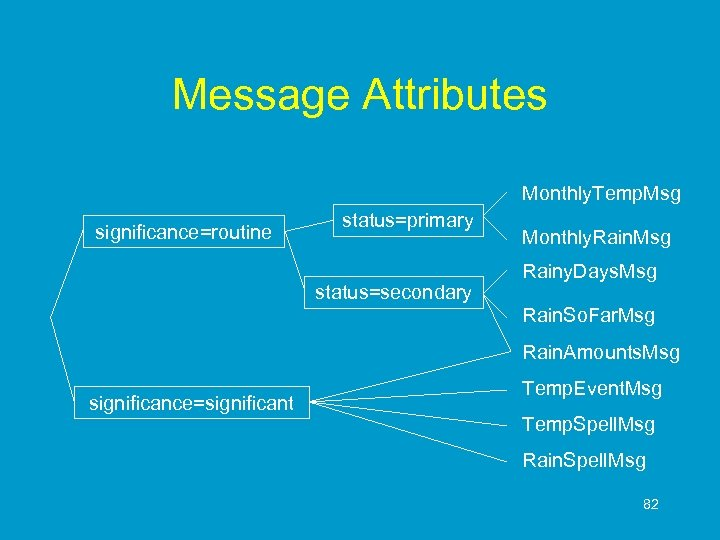 Message Attributes Monthly. Temp. Msg significance=routine status=primary status=secondary Monthly. Rain. Msg Rainy. Days. Msg