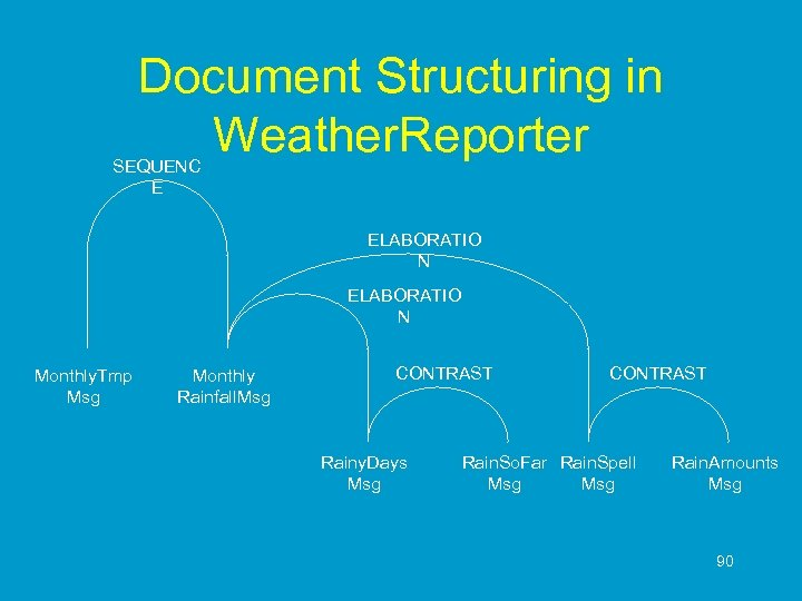 Document Structuring in Weather. Reporter SEQUENC E ELABORATIO N Monthly. Tmp Msg Monthly Rainfall.