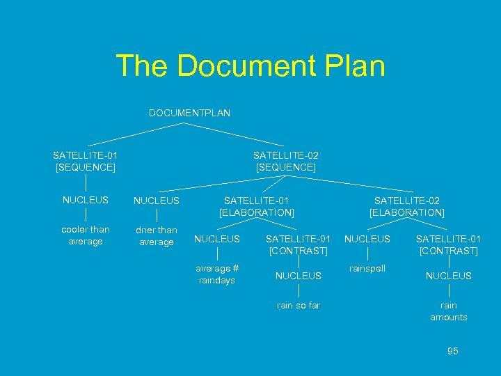 The Document Plan DOCUMENTPLAN SATELLITE-01 [SEQUENCE] SATELLITE-02 [SEQUENCE] NUCLEUS cooler than average drier than