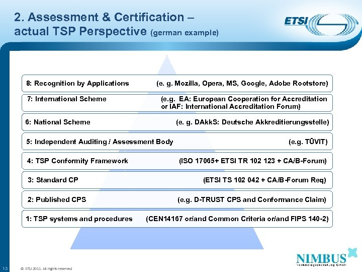 2. Assessment & Certification – actual TSP Perspective (german example) 8: Recognition by Applications