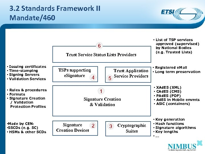 3. 2 Standards Framework II Mandate/460 6 Trust Service Status Lists Providers • •