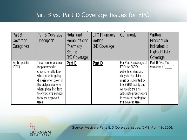 Part B vs. Part D Coverage Issues for EPO Source: Medicare Parts B/D Coverage