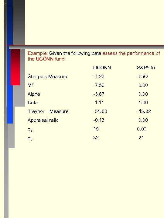 Example: Given the following data assess the performance of the UCONN fund. UCONN S&P