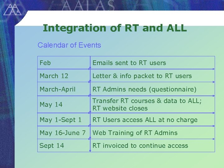 Integration of RT and ALL Calendar of Events Feb Emails sent to RT users