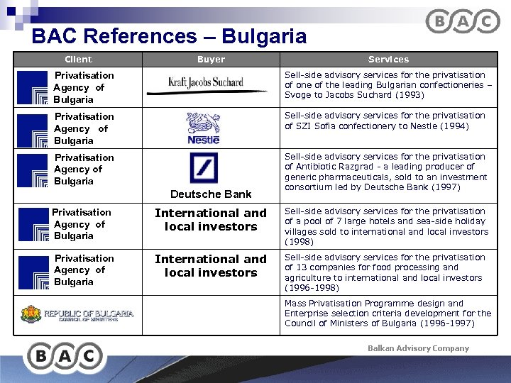 BAC References – Bulgaria Client Buyer Services Privatisation Agency of Bulgaria Sell-side advisory services