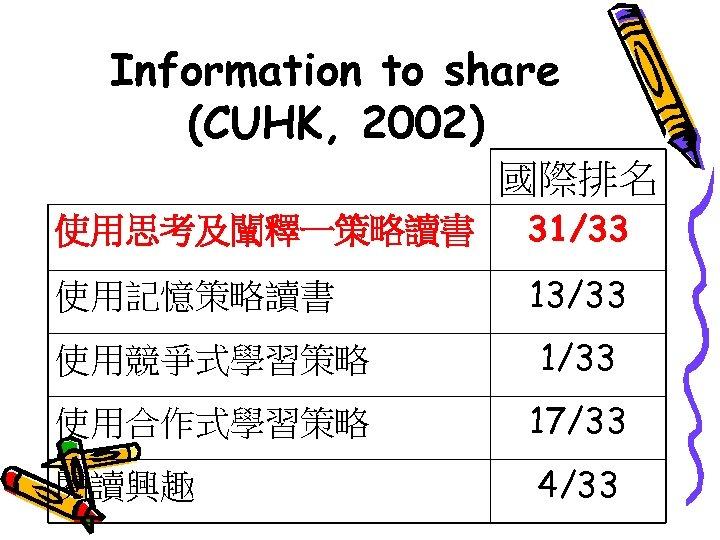 Information to share (CUHK, 2002) 國際排名 使用思考及闡釋一策略讀書 31/33 使用記憶策略讀書 13/33 使用競爭式學習策略 1/33 使用合作式學習策略 17/33