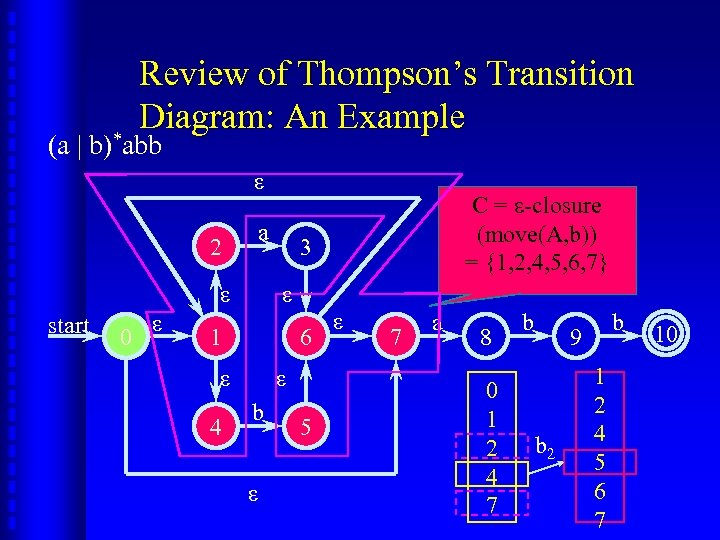Review of Thompson's Transition Diagram: An Example (a | b)*abb ε 2 a ε