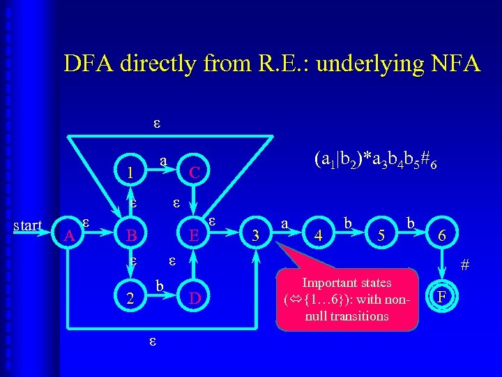 DFA directly from R. E. : underlying NFA ε a 1 ε start A