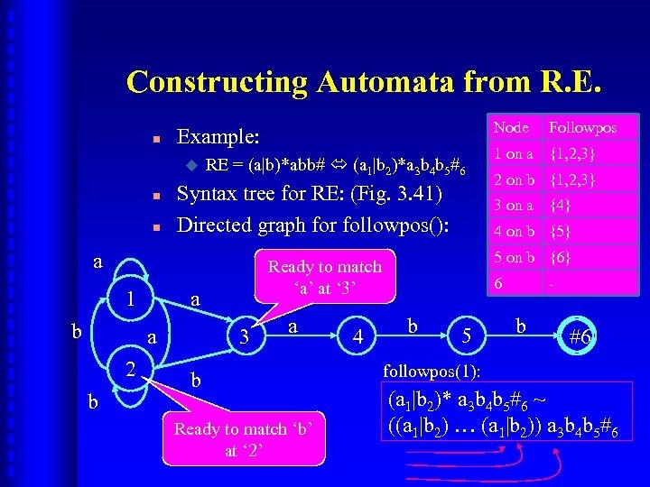 Constructing Automata from R. E. n u n n RE = (a|b)*abb# (a 1|b
